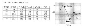 5 band TX LPF data small.jpg
